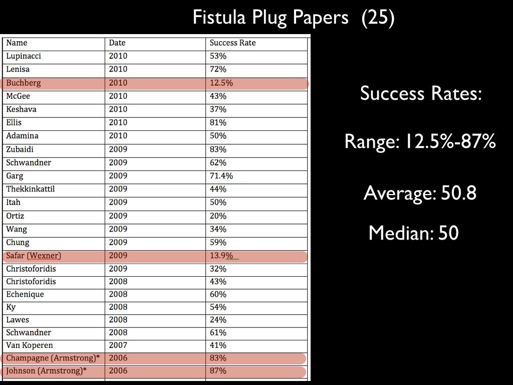 Fistula paper results.001
