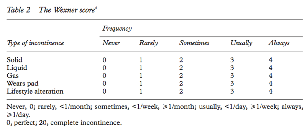 Wexner Incontinence Score